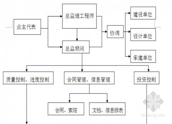 高层住宅工程监理大纲 共170页(质控详细)