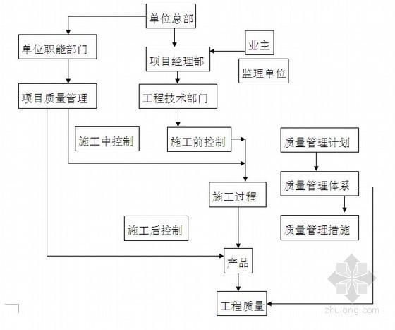 武汉市某高层住宅施工组织设计(CFG复合地基、筏板)