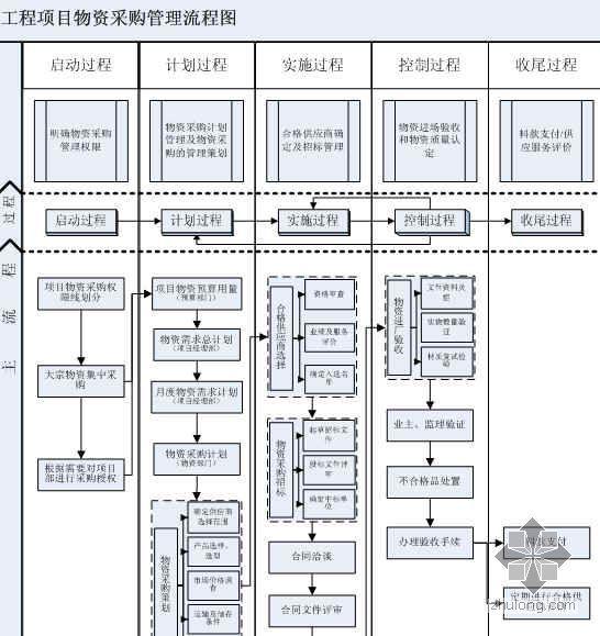 项目物资(设备)采购管理流程图