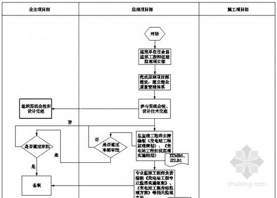 [安徽]变电站工程装饰装修监理实施细则(附流程图)