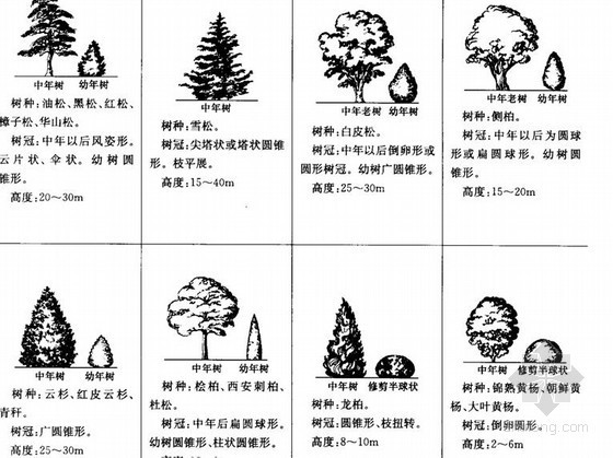园林景观工程施工图图例大全