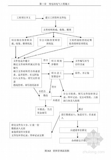 [硕士]变电站的施工管理及其成本控制[2010]