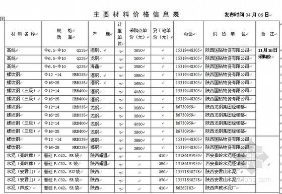 陕西省2011年第1期建设材料价格信息