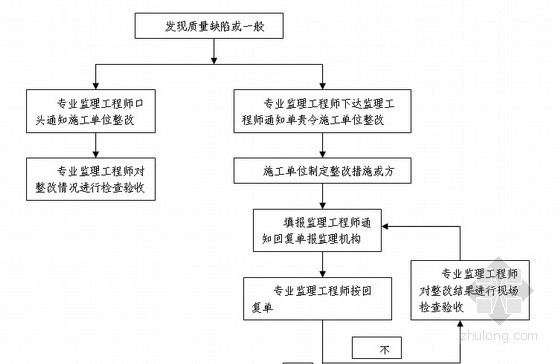 铁路站房扩建工程全过程监理细则(流程图丰富 共172页)
