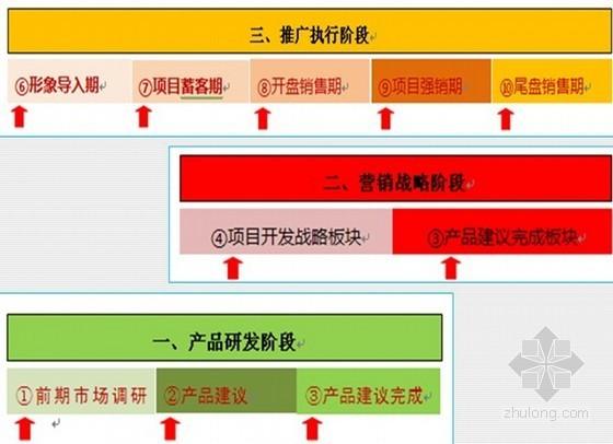 房地产策划师必备技能大全(ppt 共119页)