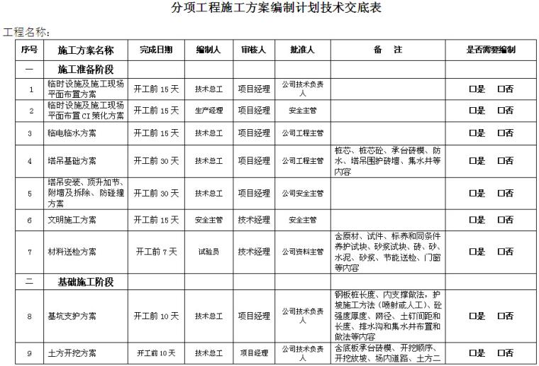 分项工程施工方案编制计划技术交底表