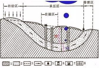 史上最全地下水基础知识!受益匪浅!!!_27