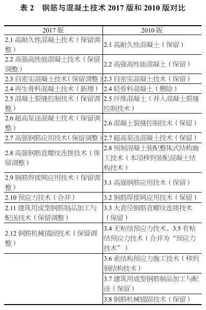 独家深度解读丨《建筑业10项新技术(2017版)》修订情况介绍_5