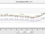 北京住宅建安成本走势图