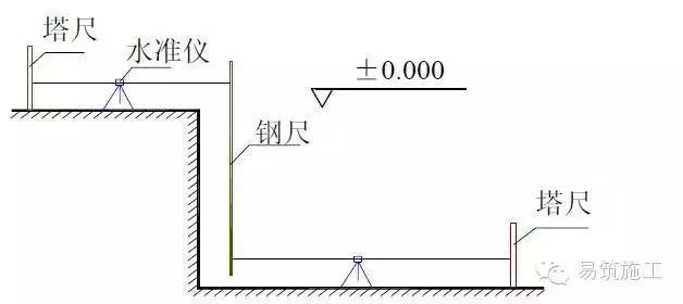 建筑物放线、基础施工放线、主体施工放线_14