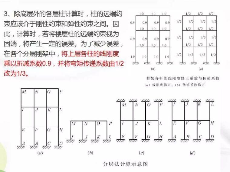 [框架结构手算实例]Part10竖向荷载作用下的内力计算示例
