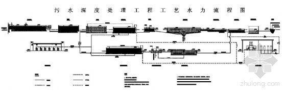 浙江某污水处理厂污水深度处理方案流程图
