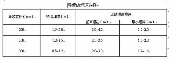 [四川]安置房工程旋挖钻孔灌注桩基础施工方案
