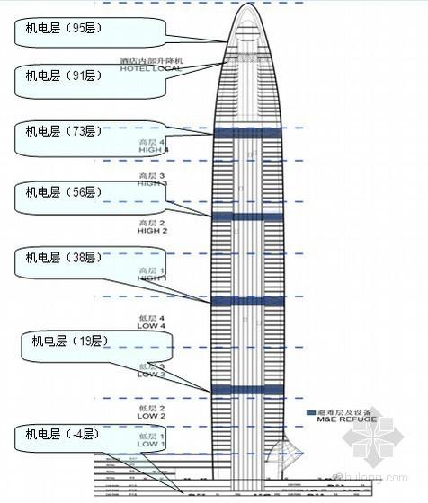 城市地标建筑--98层439米大厦机电安装施工方案