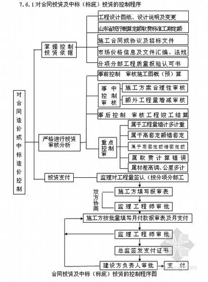 合同投资及中标(标底)投资的控制程序图