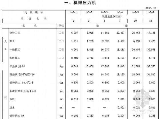 [最新]山东2015版安装工程消耗量定额322页(机械设备安装工程 PDF版)