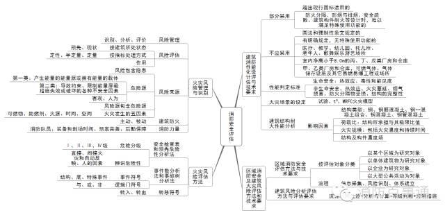 注册消防工程师这22张知识体系导图必须熟记于心!_23