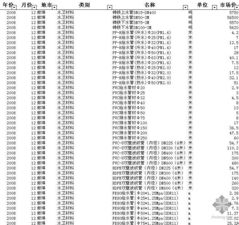 安徽省蚌埠市2008年-2009年1月建设工程材料价格信息