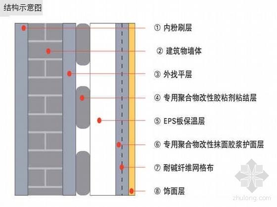 某项目建筑节能施工方案