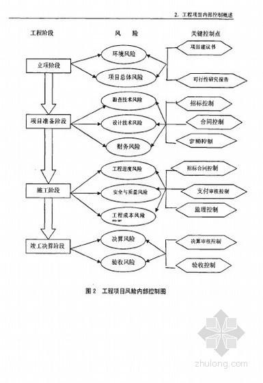 [硕士]基于风险管理角度的工程项目内部控制体系研究[2007]