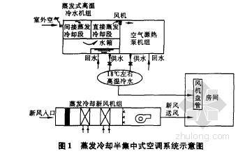 西安某办公楼蒸发冷却半集中式空调自控系统设计方案