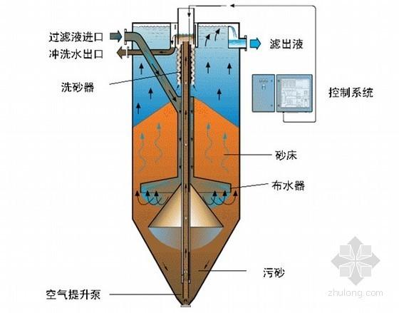 [河北]污水处理厂初步设计方案