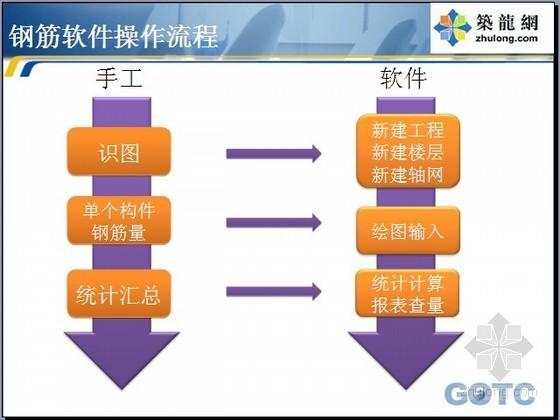 广联达软件入门及提高学习资料大全(操作讲义/问题集锦/计算实例)