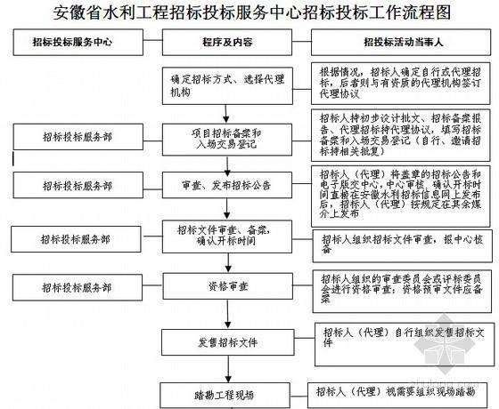 安徽省水利工程招标投标服务中心招投标工作细则(皖水基〔2007〕312号)