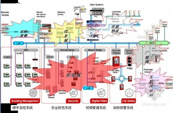 楼宇自控及智能化集成管理系统案例分析PPT94页