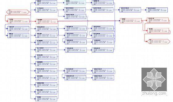 施工进度网络图