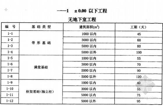 北京市建设工程工期定额(2010)