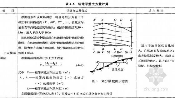 快速学习公路工程预算必备讲义(实例精讲230页)