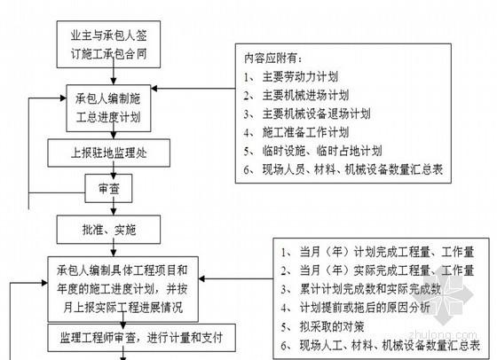 市政道路工程监理作业计划书共80页(质控措施详细)