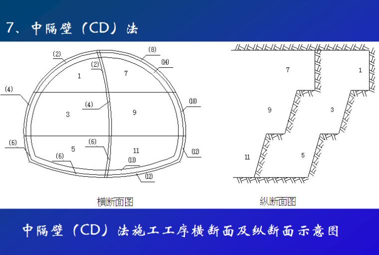 山岭隧道施工标准化工艺工法及安全生产管理(110页)