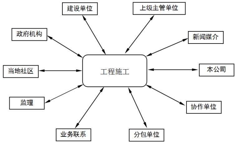 大型建筑工程施工组织设计_4