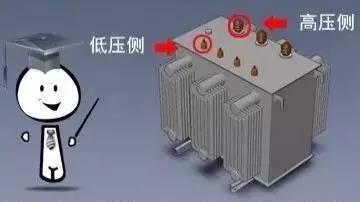 [电力小知识]身边的供电设备——配电变压器