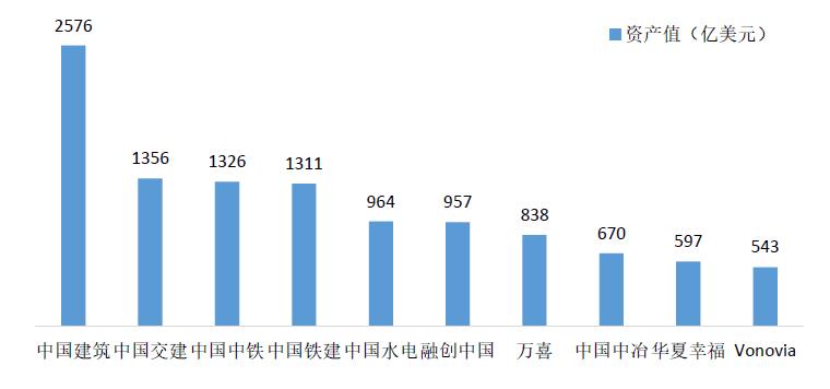 2018全球十大建筑企业出炉,中国占6席!_7