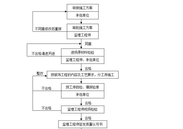 【装饰装修】标准监理实施细则范文(共50页)_3