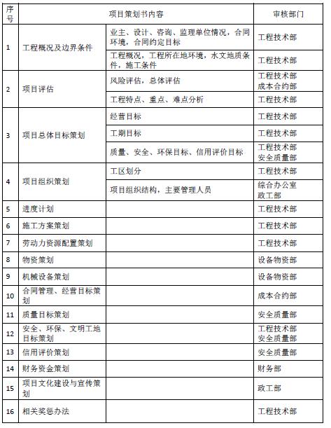 铁路工程公司工程项目施工策划管理办法(策划书编写格式及审批程序要求)