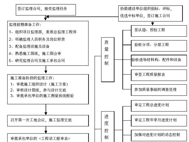 [安徽]安置房小区工程项目监理大纲(462页,图文丰富)_10