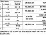 公路工程地质勘察规范(JTG_C20-2011)