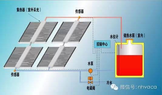 太阳能热水系统设计及应用