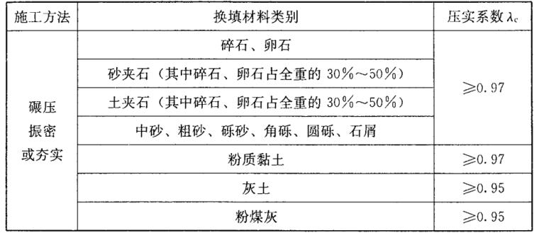 JGJ79-2012建筑地基处理技术规范
