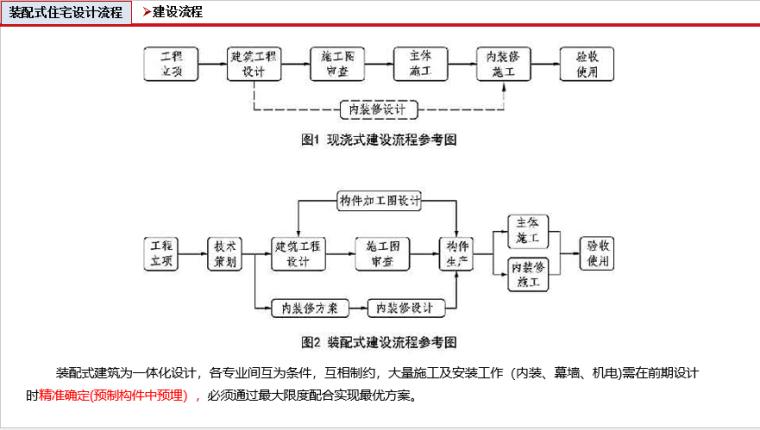 装配式建筑设计与研究(200页ppt)_12