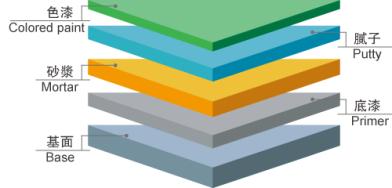 环氧地坪的技术与成本小结(建议收藏)_3