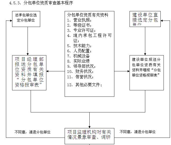 [四川]综合楼项目建设监理规划(图文丰富)_5