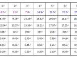 太阳能光热工程设计中的计算和参数