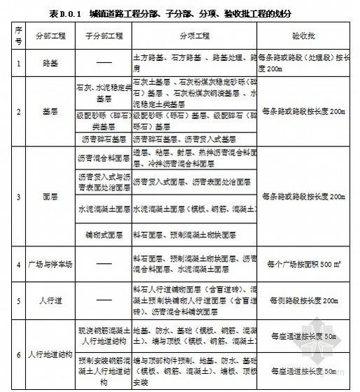 [云南]市政基础设施工程施工质量验收(附全套表格)
