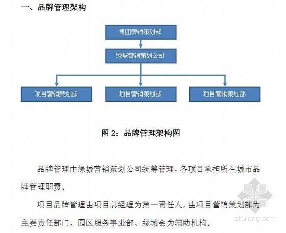 [标杆房企]房地产品牌管理标准化手册(93页)