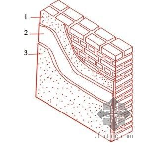 抹灰工程质量通病防治措施(PPT)